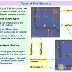 oilandgasclub.com pipe support