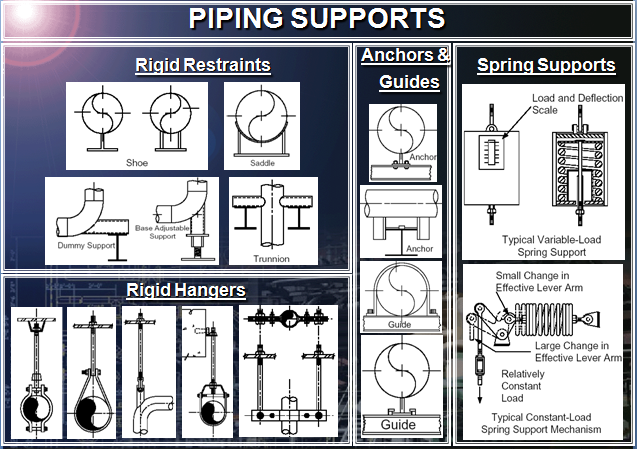 best 80 questions related to piping supports