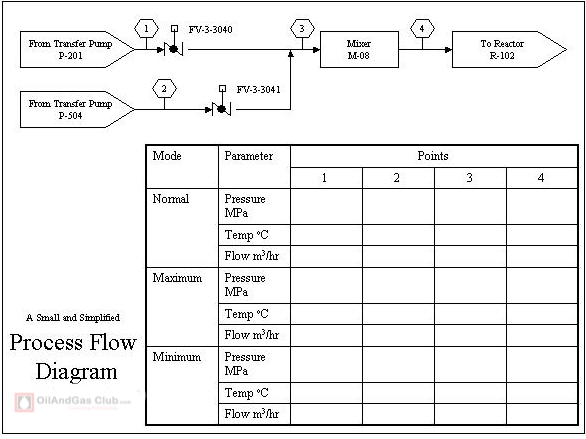 process flow diagram exercise data flow vs process flow diagram #2