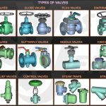 Functions of Valves