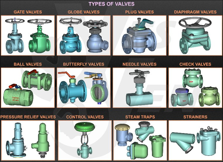 Functions Of Valves Gate Valves Ball Valves Butterfly